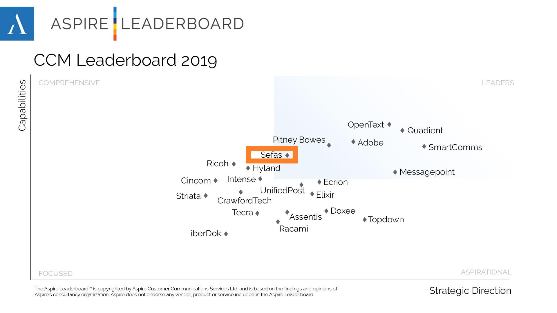 Global CCM LEADERBOARD 2019