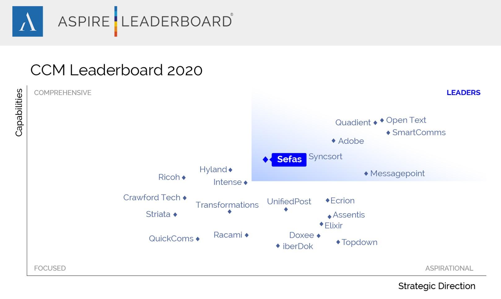 Leaderboard CCM 2020